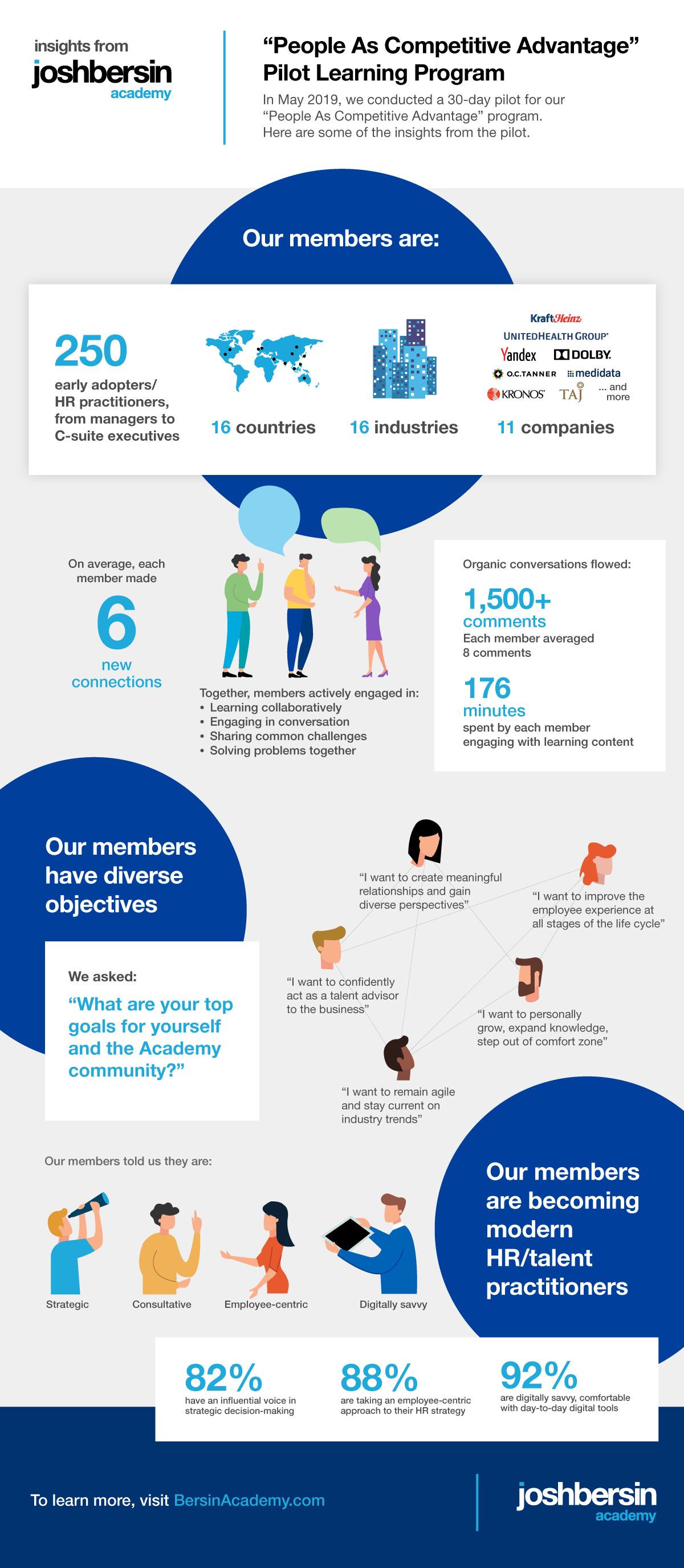 Infographic showing how pilot learners engaged with the Josh Bersin Academy